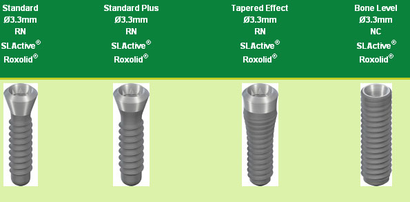 Types of Implants from Straumann